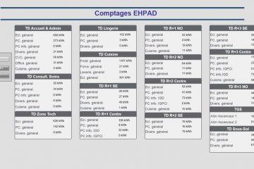 Comptage ephad